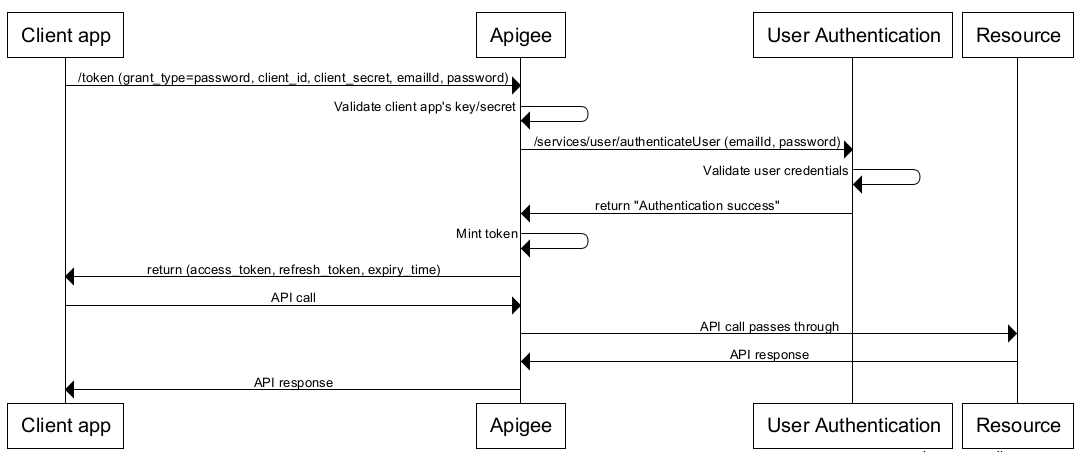 Implementing The Password Grant Type Apigee Docs