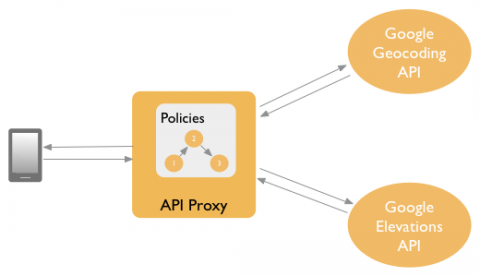 Using policy composition | Apigee Docs