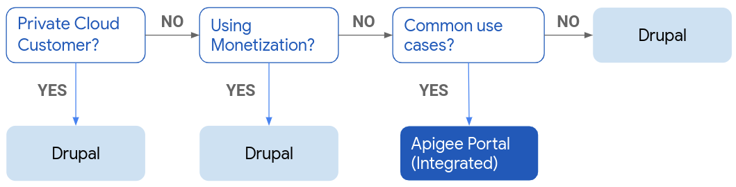 Flow diagram showing when to use Drupal and when to use Apigee integrated portal