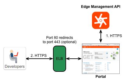 Using TLS on the portal | Apigee Docs