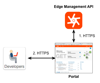 Using TLS on the portal | Apigee Docs