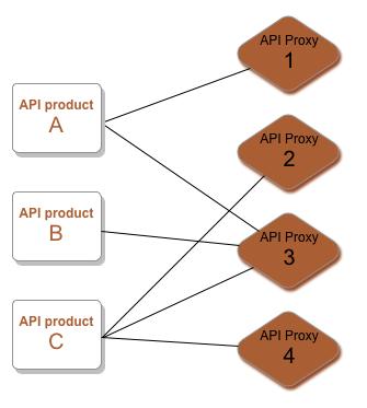 プロダクト A はプロキシ 1 とプロキシ 3 にアクセスします。プロダクト B はプロキシ 3 にアクセスします。     プロダクト C はプロキシ 2、プロキシ 3、プロキシ 4 にアクセスします。