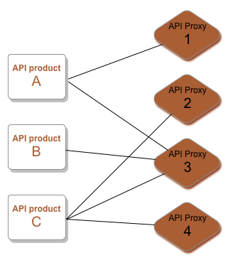 Product A accesses proxy 1 and 3. Product B accesses proxy 3.     Product C accesses proxy 2, 3, and 4.
