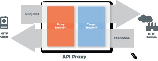 HTTP サービスを呼び出すクライアントを示す図。リクエストは HTTP サービスで処理される前に、プロキシ エンドポイントを経由してターゲット エンドポイントに渡されます。レスポンスはクライアントに返される前に、ターゲット エンドポイントを経由してプロキシ エンドポイントに渡されます。