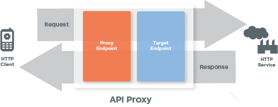 Shows a client calling an HTTP   service. The request goes through the proxy endpoint and then the target endpoint before being   processed by the HTTP service. The response goes through the target endpoing and then the   proxy endpoint before being returned to the client.