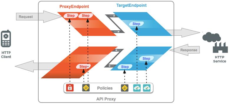 HTTP サービスを呼び出すクライアントを示す図。リクエストは ProxyEndpoint と TargetEndpoint に渡されます。これら 2 つのエンドポイントのそれぞれに、ポリシーをトリガーするステップが含まれています。HTTP サービスからレスポンスが返されると、そのレスポンスは TargetEndpoint で処理され、続いて ProxyEndpoing で処理されてからクライアントに返されます。リクエストの場合と同じく、レスポンスはステップ内でポリシーによって処理されます。