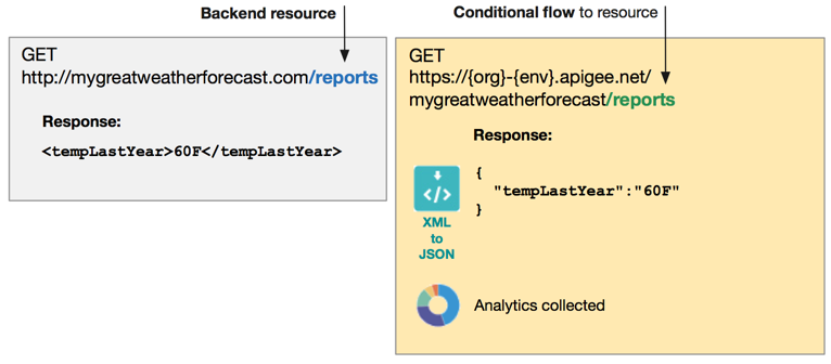 Conditions with flow variables   Apigee Docs