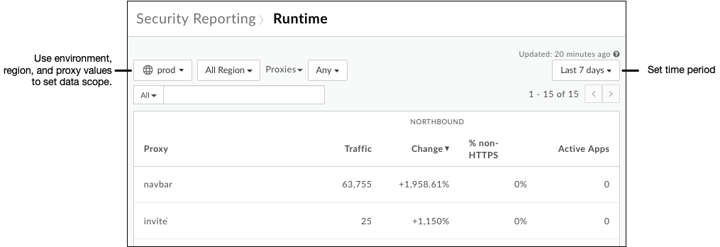 View runtime traffic details.