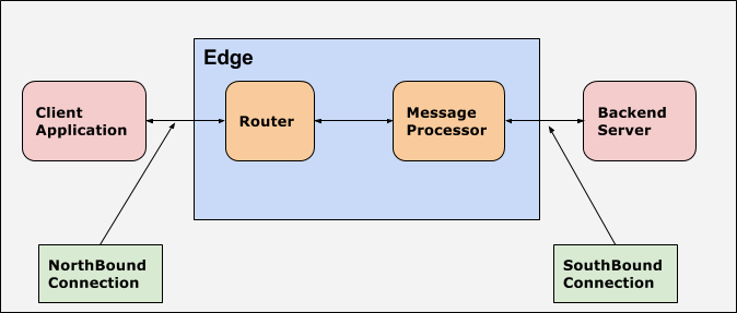 Northbound and southbound flow. Client application to Router is northbound. Then to Message Processor. Message Processor to Backend Server is southbound.