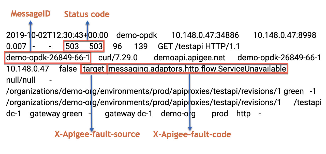 Sample entry showing status code, message ID, fault source, and fault code