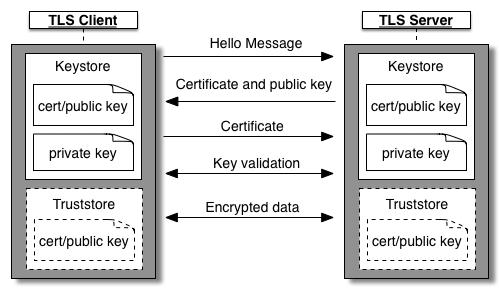 About TLS/SSL | Apigee Docs