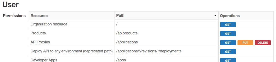 Assigning roles   Apigee Docs
