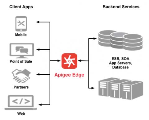 Apigee Edge は、クライアント アプリケーションとバックエンド サービスの間に配置されます。