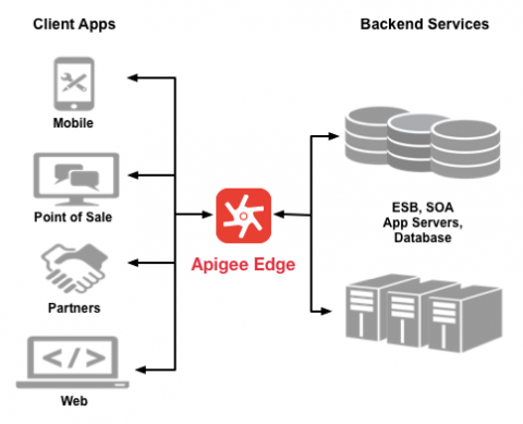 Apigee Edge sits between clients applications and backend services.
