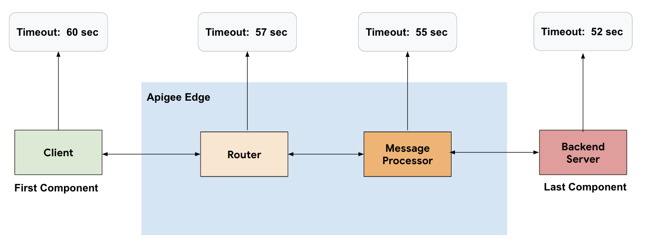 Flow starting at Client going to Router and then to Message Processor and then to Backend Server