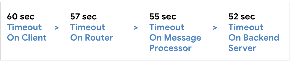 Configure timeout on client at 60 seconds, then Router at 57 seconds, then Message Processor at 55 seconds, then Backend Server at 52 seconds