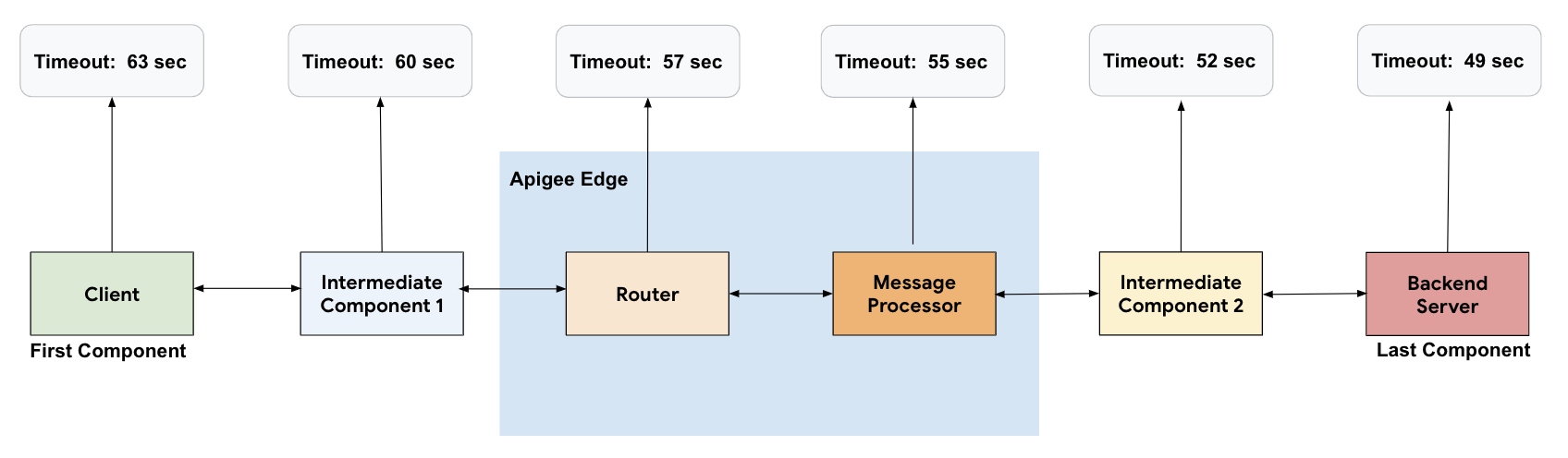 Flow starting at Client going to Intermediate Component 1 and then to Router and then to Message Processor and then to Intermediate Component 2 and then to Backend Server