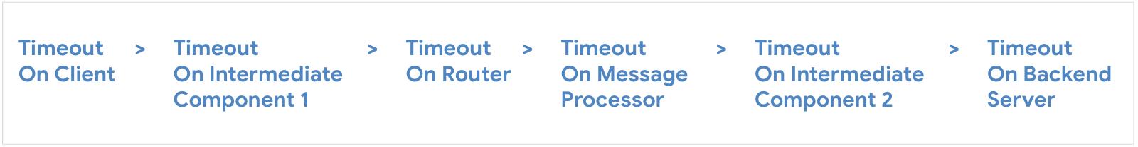 Configure timeout on client, then Intermediate Component 1, then Router, then Message Processor, then Intermediate Component 2, then Backend Server