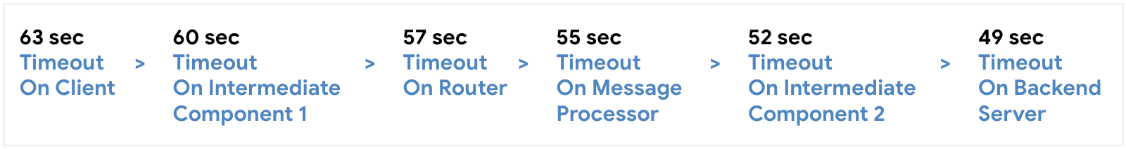 Configure timeout on client at 63 seconds, then Intermediate Component 1 at 60 seconds, then Router at 57 seconds, then Message Processor st 55 seconds, then Intermediate Component 2 at 52 seconds, then Backend Server at 59 seconds