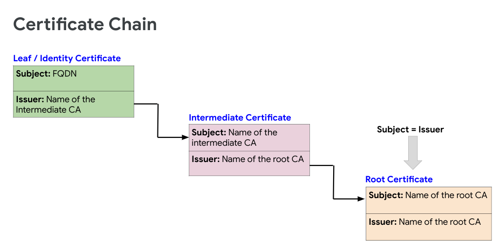 certificate chain flow: Identity certificate to Intermediate certificate to Root certificate