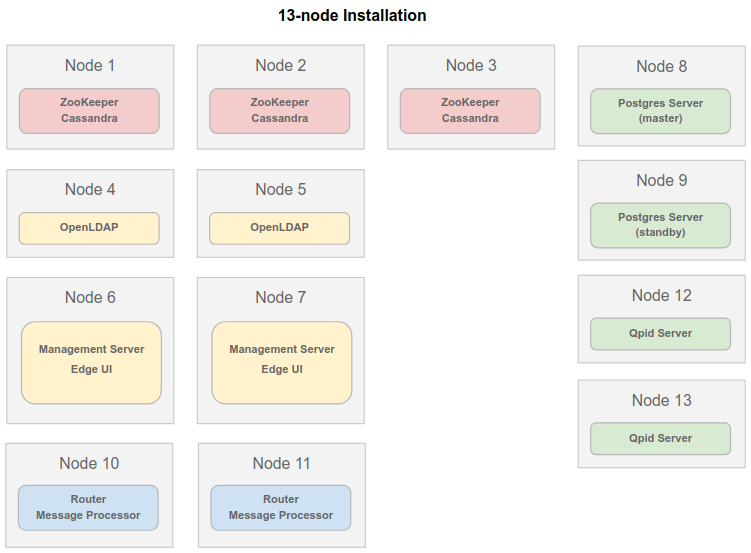 Installation topologies | Edge for Private Cloud v4 19 01