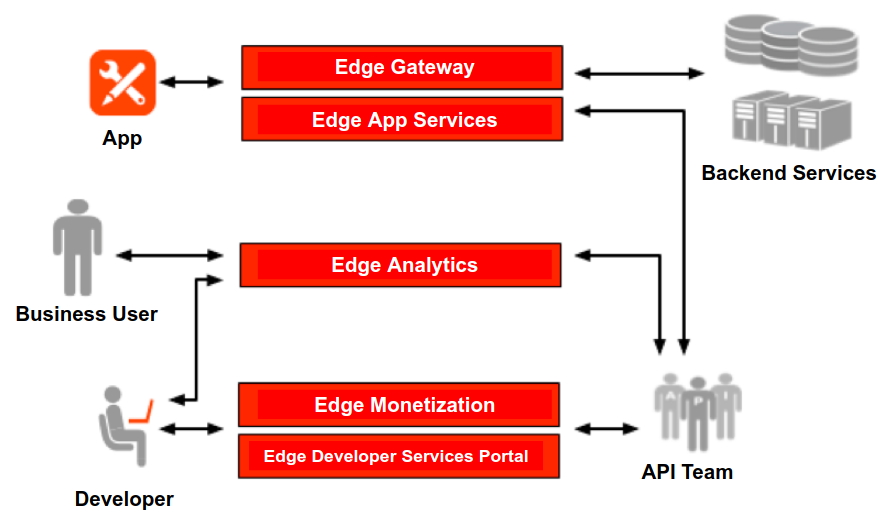 Edge modules connect different services and teams within an organization. For example, Edge   Analytics connects a Business User with Backend Services and the API Team; Edge Monetization   connects a Developer with the API Team; the App is connected by Edge Gateway and Edge App   Services to Backend Services and the API team. All these services and teams are in some way   interconnected.