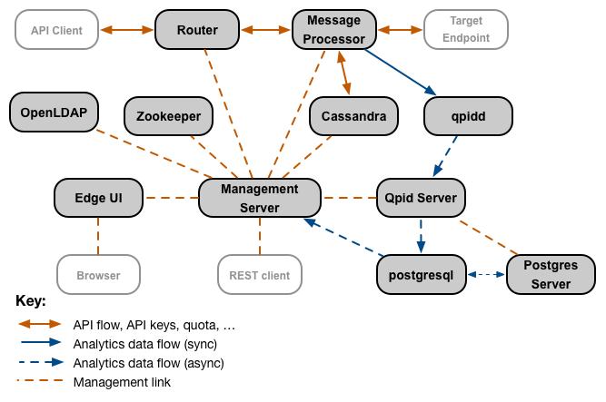 Edge コンポーネントのインタラクションの中心にあるのは Management Server で、これは他のほとんどのコンポーネントと接続しています。Router や Message Processor などの一部のコンポーネントは、Management Server とやり取りするほかに、互いに直接やり取りします。Qpid や Postgres などのコンポーネントは、Management Server に直接接続していない二次データ コンポーネントを持っています。