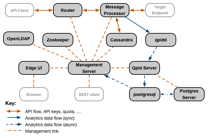 The central   figure in the Edge component interaction is the Management Server, which is linked to most other   components. Some components, such as the Router and Message Processor, interact directly with each   other in addition to interacting with the Management Server. Components such as Qpid and Postgres   have secondary data components that are not directly connected to the Management Server.
