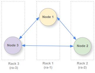 3 racks, with 1 node in each rack