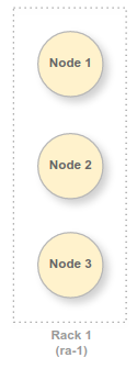 1 rack with 3 nodes