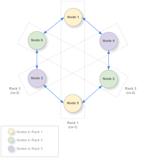 3 racks, with 2 nodes in each rack