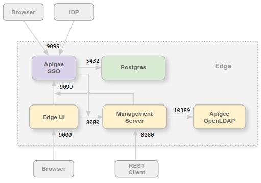 Apigee SSO でのポートの使用