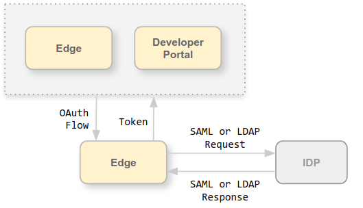 The request/response flow with tokens