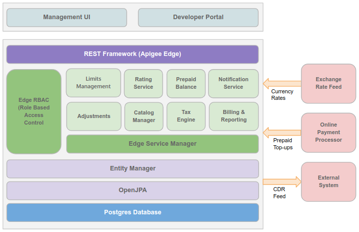 The layers of an Edge installation, with the Management UI and Developer Portal acting as the   interface layer and all other Edge components providing services.