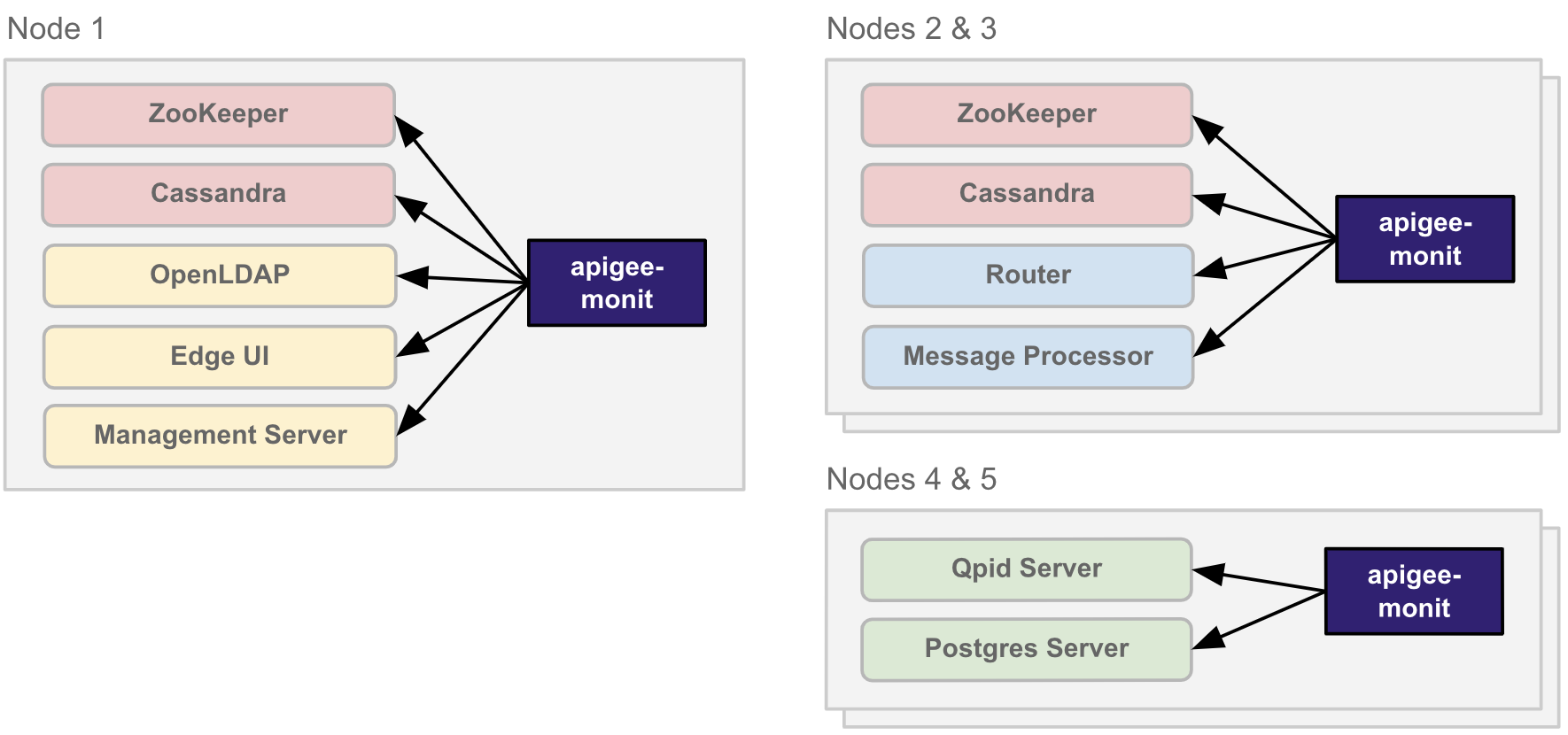 Architecture   of Apigee monit in a 5 node cluster
