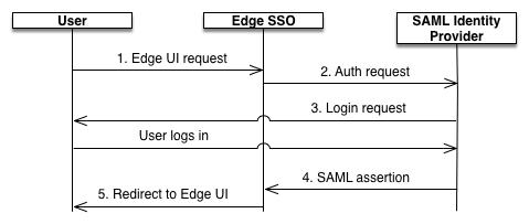SAML Overview | Apigee Docs